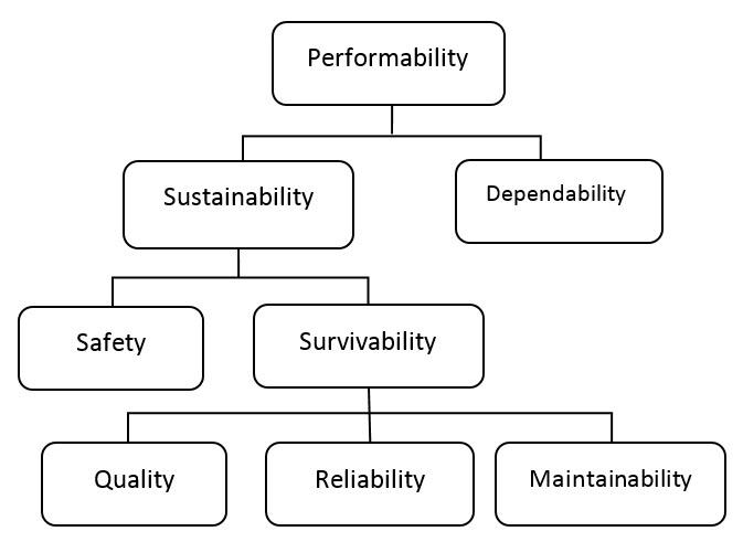 Performability Engineering